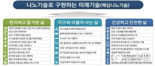 '미래 먹거리' 국가나노기술지도 마무리 단계...공청회 내일 개최