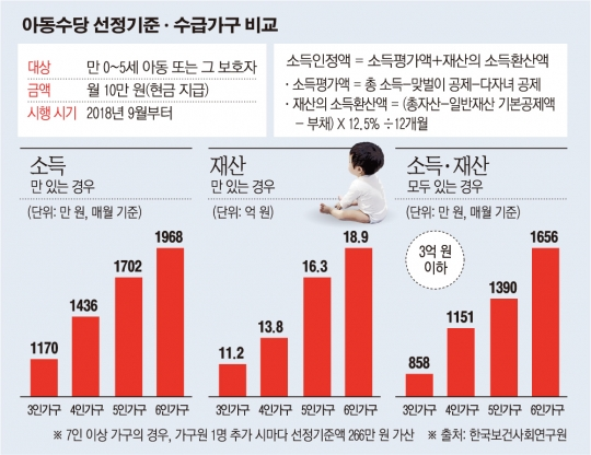 아동수당 대상, 3인 가구 월소득·재산 1170만 원 이하… 0~5세 95