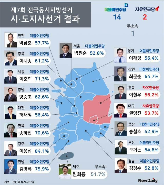 142석 '거대 여당' 태동… '보수 새 판' 불가피