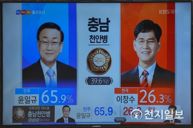 KBS 출구조사 `천안병` 윤일규 65.9%, 이창수 26.3%