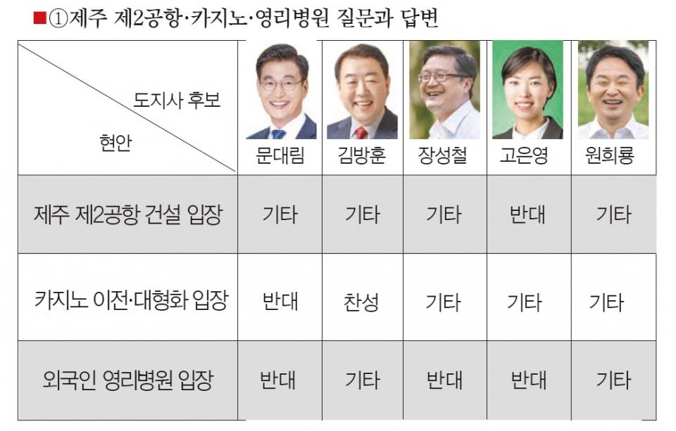 제2공항 재검증·용역 중단·반대 '제각각'