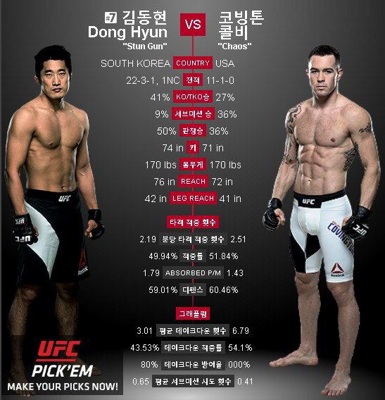 UFC 김동현, 콜비 코빙턴과 맞대결 `그래플링 뛰어나고 펀치력 상당