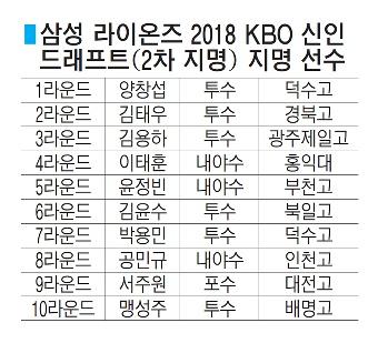 삼성 2차 지명'전국구 에이스'양창섭 선택