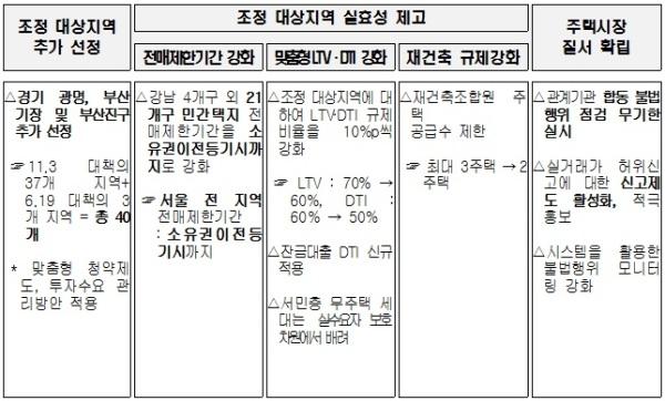 조정 대상지역 광명 등 3곳 추가…LTV·DTI 10%p↓