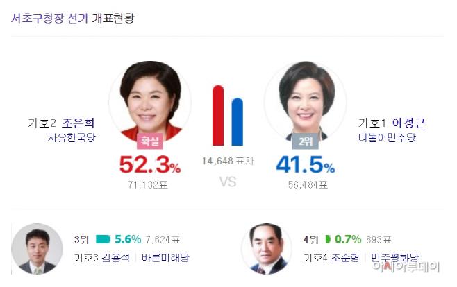 서울 서초구청장, 한국당 조은희 당선 확실