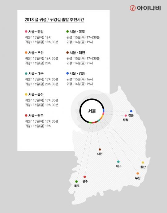 귀향길 언제가 빠를까? 팅크웨어, 최적 교통정보 공개