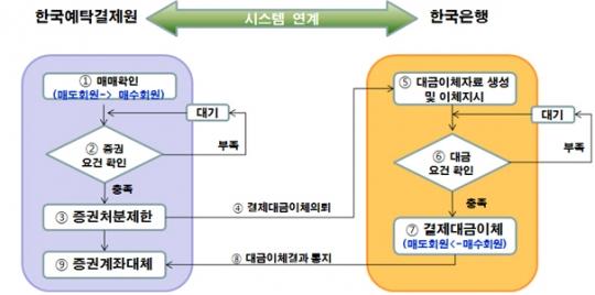 예탁결제원, 블록체인 기반 '채권장외결제 모델' 컨설팅