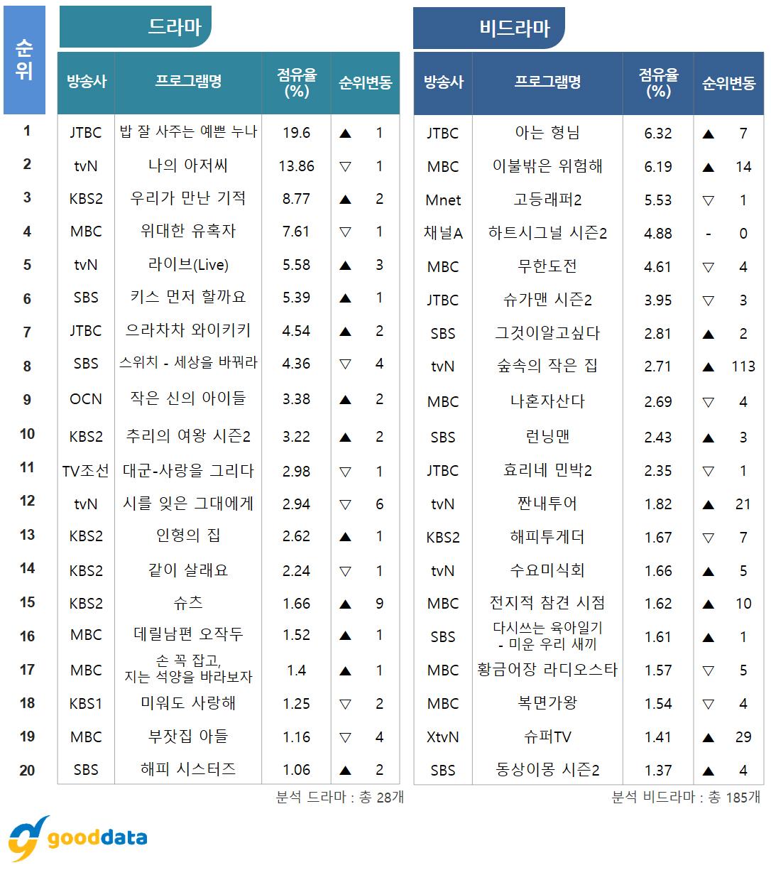 TV화제성 드라마 TOP 3는? '밥 잘 사주는 예쁜 누나'-'나의 아저씨'-'우리가 만난 기적'