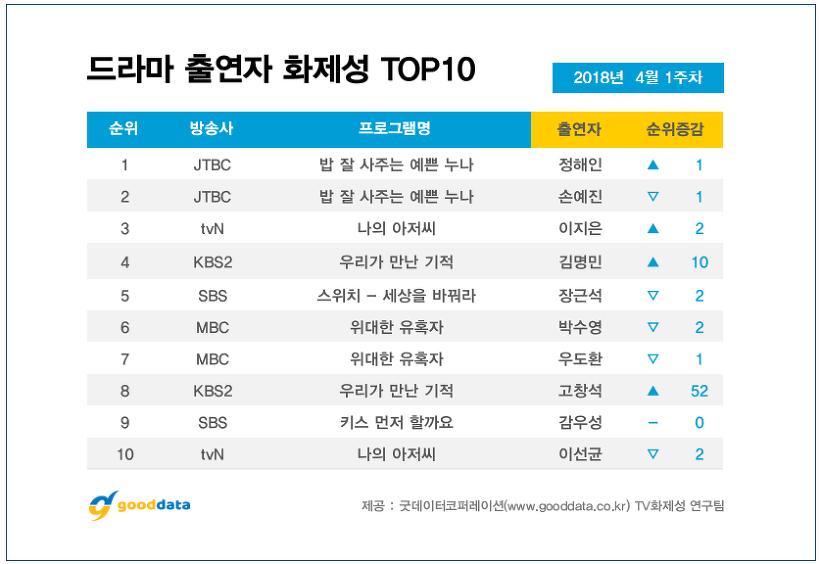 '밥 잘 사주는 예쁜 누나' 정해인-손예진, TV부문 출연자 화제성 점령