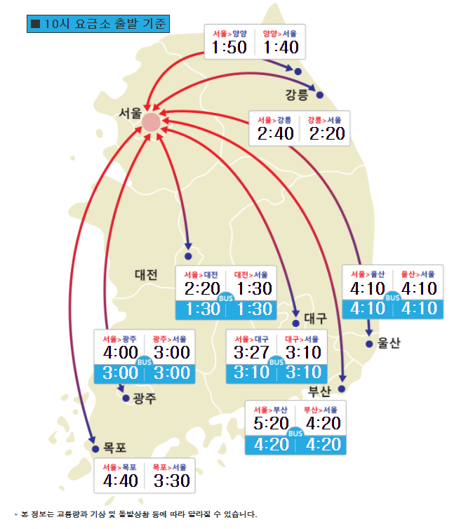 고속도로교통상황,10시 요금소 출발 기준…서울-부산간 5시간 20분