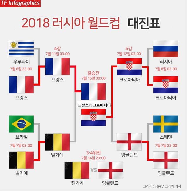 월드컵 결승 대진 확정! 20년 만의 WC 맞대결
