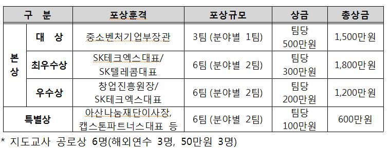 청소년 앱 개발 경진대회 '스마틴 앱 챌린지 2018' 개최