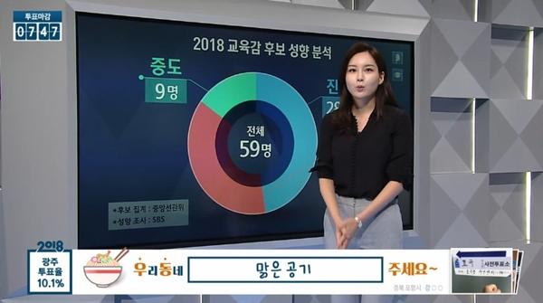 방송사별 개표방송 '심층 출구조사' KBS·'압도적 그래픽'SBS·'후보자 참여'MBC·'손석희의 토론회'JTBC 등 뚜렷한 개성보여