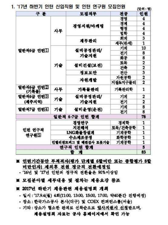 """""""필수 준비 항목 확인!""""... 한국가스공사 채용 합격자 발표"""