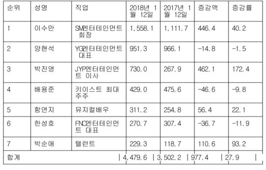 박순애, 주식 재산 229억으로 93% 증가