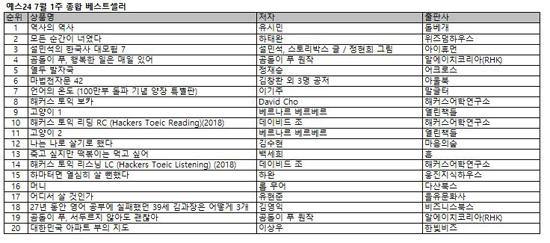 예스(YES)24 베스트셀러, 유시민 작가 신간 '역사의 역사' 1위 재탈환 후 2주째 1위