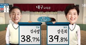 대구시 교육감 출구조사서 '예측 1위'한 前 여가부 장관 강은희 후보
