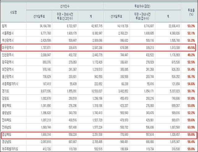 대구, 오후 4시 투표율 49.5%...수성구 53.2%