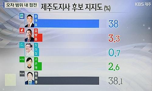 '날계란 폭행' 원희룡, 제주지사 지지율 38.1%...문대림과 0.1%P차 초박빙