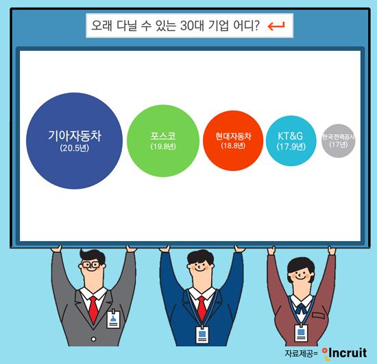 [SR 노동] `직장생활 장수하는 기업?` 기아차·포스코·현대차 근속연수 `TOP 3`