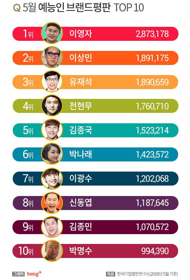 5월 예능 방송인 브랜드평판 1위 '이영자'…2·3위는?