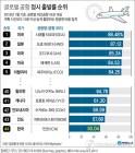 [그래픽] 인천공항, 정시 출발률 '꼴찌'