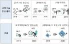 '2040년 과학기술' 청사진 나왔다…4차 과기기본계획 의결