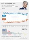 文대통령, 국정수행 지지율 65.7%···안보불안에 4주째 하락