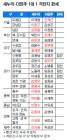 '1대 1' 맞짱 20곳… 새누리 12·더민주 4·접전 4