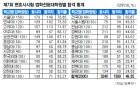 변시 합격률 첫 공개… 11곳이 50 밑돌아