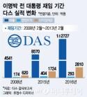 MB 장남 이시형 다스 전무, 잇따라 부품사 3곳 인수 사세확장
