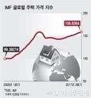 """전세계 집값, '과열'우려에도 """"더 오른다"""" 전망 여전"""