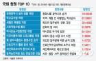 국회 청원 TOP10…'차별없는 학교급식' 62만명 서명