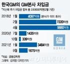 한국GM '운명의 시계'는 실사 이후로…불확실성 커져