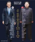'키'만 같은 두 사람, '명왕 문재인'-'로켓맨 김정은' 만난다