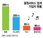 [단독]KT 지니뮤직, CJ '엠넷닷컴' 인수 추진