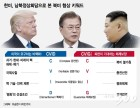 비핵화 '불안'-체제보장 '공포', 남북미 접점은 北 경제번영