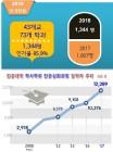 전문대학 학사학위 전공심화과정 '18학년도 신규인가·지정 평가 결과 발표
