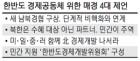 [단독] 新남북경협안 6월 나온다