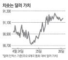 달러 강세에 신흥국 자본유출 비상