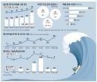 3중 불확실성에 둘러싸여 급제동 걸린 바이오산업