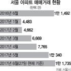 서울 아파트 6월 거래량 '6·19 대책'에도 역대최대
