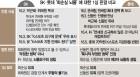 거세지는 '신동빈 구속' 판결 논란