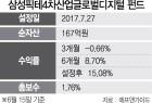 삼성운용 '삼성픽테4차산업글로벌디지털 펀드'