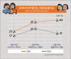 러시아 월드컵 시청률, 박지성·이영표 '내가 일등' 외치는 이유는?