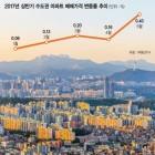 [새 정부 '핫이슈' 점검] 6월 아파트 거래량 역대 최대…약발 안먹히는 6·19 대책