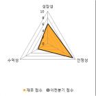 [fnRASSI]이화공영(001840) 전일대비 14.67% 상승
