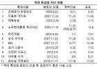 """'드루킹 특검법 처리지연' 지적에 靑 """"사실과 맞지 않아"""""""