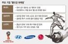 국내 기업들 '월드컵 특수' 마케팅 시동