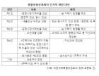 """""""종부세 개편안, 수도권·고가주택·다주택 보유자 직격탄"""""""